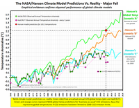 Global temperatures nasa hansen climate model failure june 2012