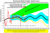 Global temperatures harmonic climate model success june 2012