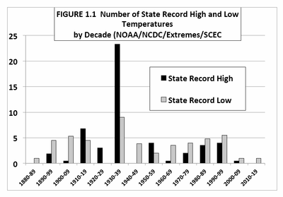 US number of state record high low temperatures by decade