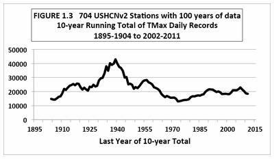 US 10 year running total tmax temperatures