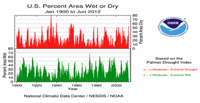 US drought index 1900 - 2012