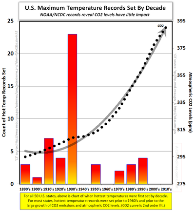 Extreme global warming US maximum temperature records by decade