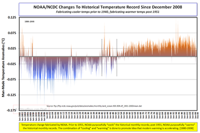 NOAA temperature fabrication since December 2008