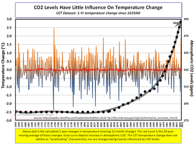 CET 1yr temp change CO2 2011