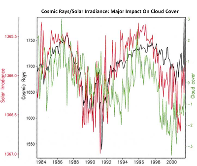 Cosmic ray irradiance and cloud cover chart