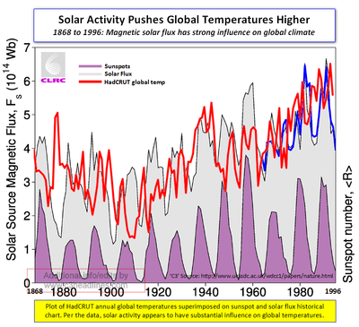 Solar flux and global warming chart