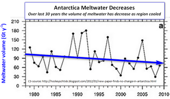 Antarctica meltwater volume decreases chart