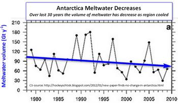 Antarctica meltwater volume decreases chart