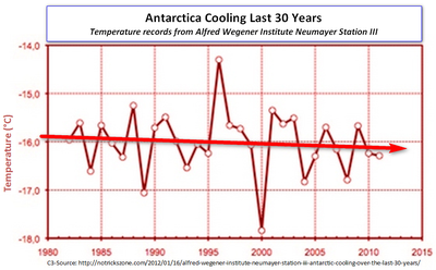 Antarctica cooling last 30 years chart