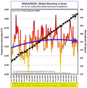 NCDC NOAA global temp ending 2011 011912
