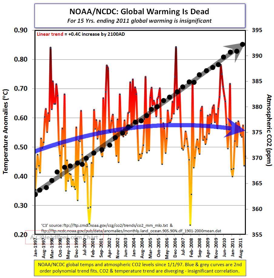 CO2 und Lufttemperatur