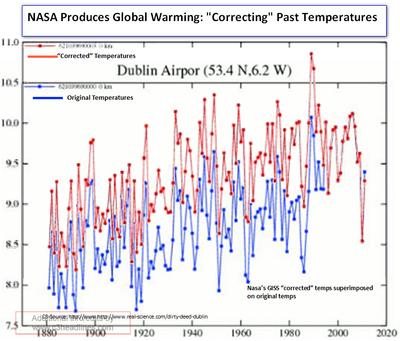 Hansen Nasa Dublin Ireland fabricated temperatures