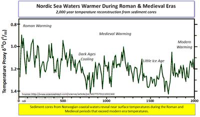 Norway Sea Temperatures chart 012412