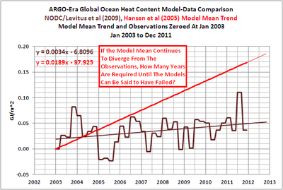 Ocean heat content vs model prediction 012611