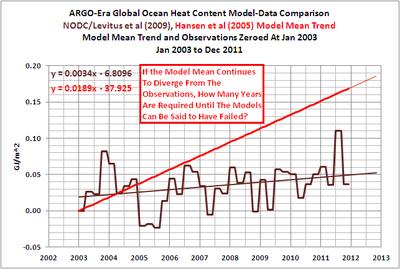 Ocean heat content vs model prediction 012611
