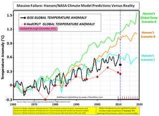 Nasa Hansen Model vs reality chart 013012
