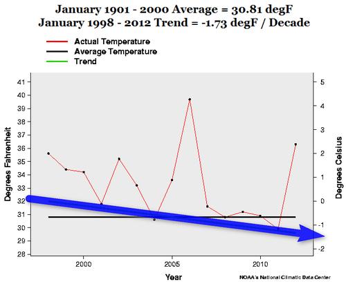 US January Last 15 years temps 020812