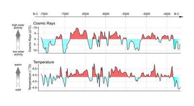Solar and temperatures graph