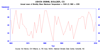 Annl mean of monthly colorado temps broker