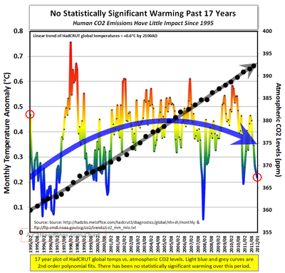 Last 17 years Hadcrut global warming CO2 030112