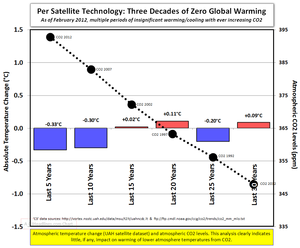 Zero global warming and earthquakes