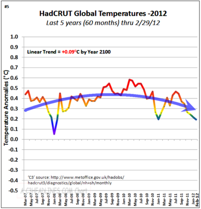 Hadcrut non global warming co2 5 years