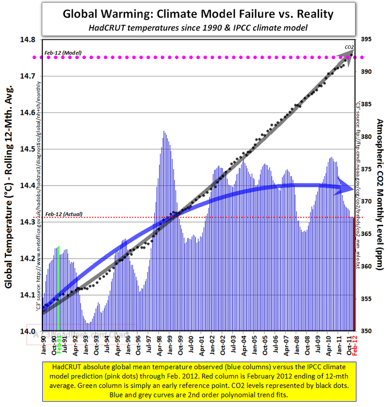 Is global warming happening ipcc climate models vs reality since 1990