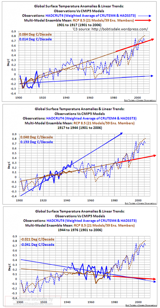 Climate modeling failure IPCC cimp5 model 040512