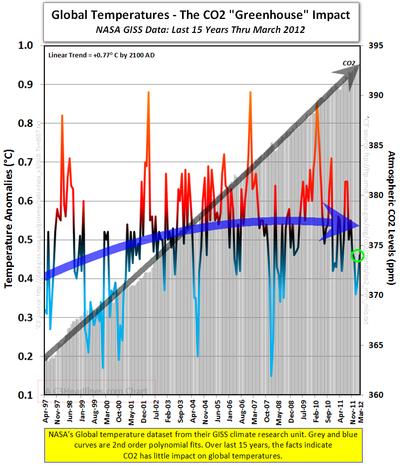 Greenhouse gas facts nasa giss global warming co2 mar2012