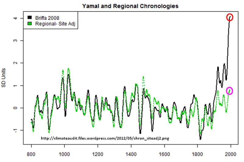 Global warming science facts ipcc msm  lies myths hysteria 3