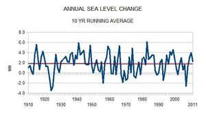 Global sea level rise tide gauge station data analysis 10yr avg