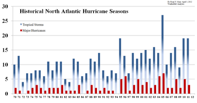 North_atlantic_hurricane count 1970-2011
