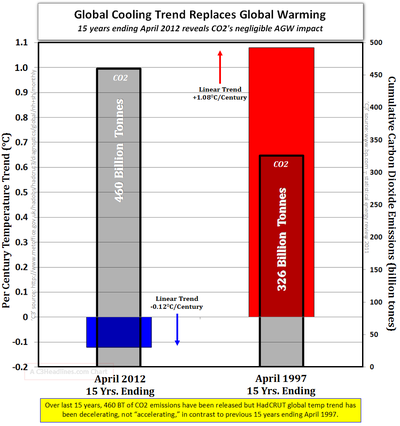 Global warming science facts HadCRUT global cooling april 2012