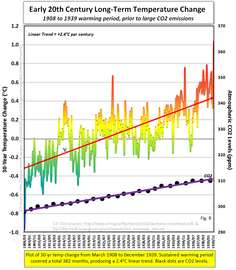 Global warming science facts climate reality 1