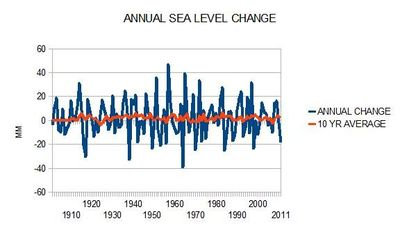 Global sea level rise tide gauge station data analysis annual