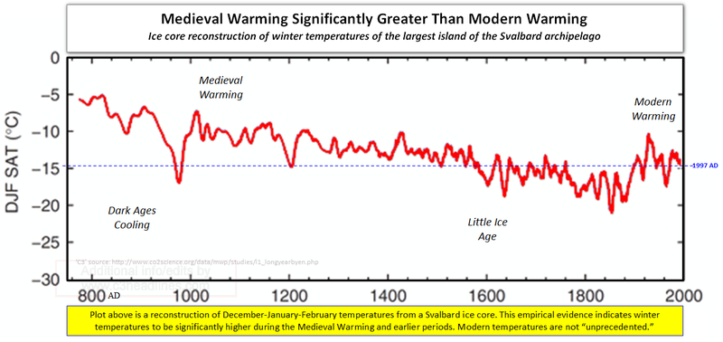Global warming science facts global warming medieval period Svalbard
