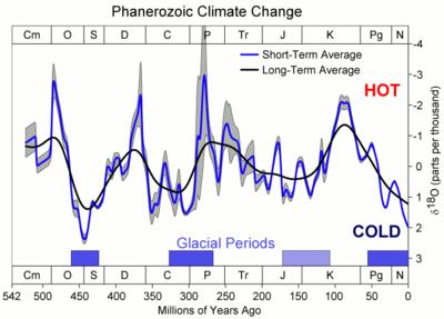 Phanerozoic_Climate_Change