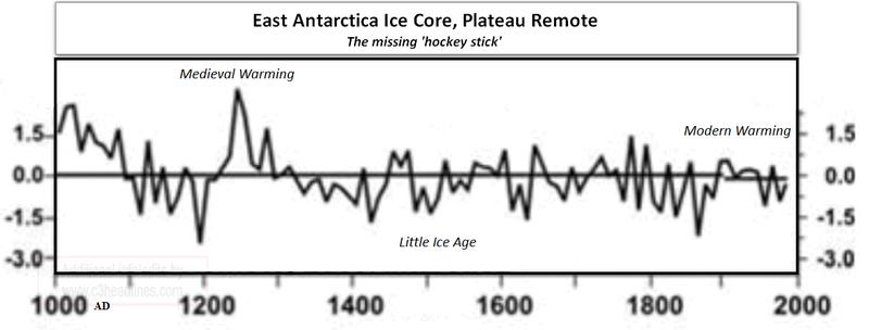 Plateau remote ice core east antarctica