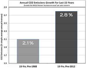 Global warming science facts co2 emissions percent increase 15 years