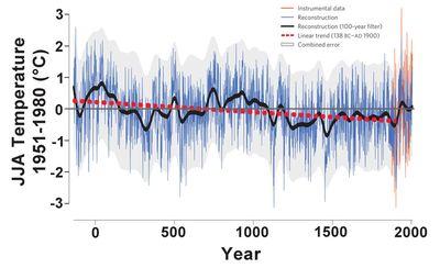 Medieval warming Esperetal2012b