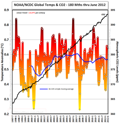 NCDC NOAA Global temperature CO2 june 2012