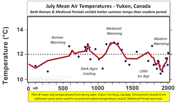 Unprecedented global warming yukon canada medieval chirononomid