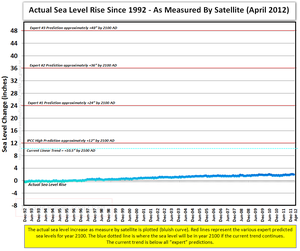 Global warming science facts rising sea levels prediction since 1992