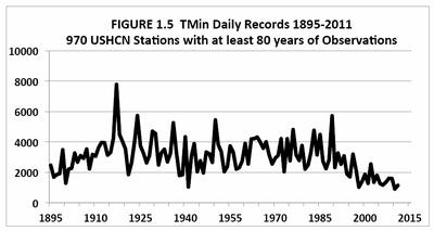 US Tmin daily records