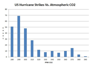 US hurricane strikes versus CO2