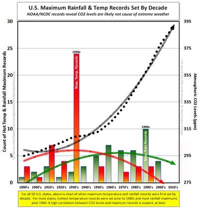 Extreme climate change US hot climates extreme rainfall CO2