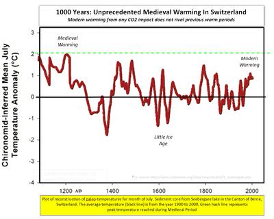Seebergsee switzerland global unprecedented medieval  global warming human co2 emissions