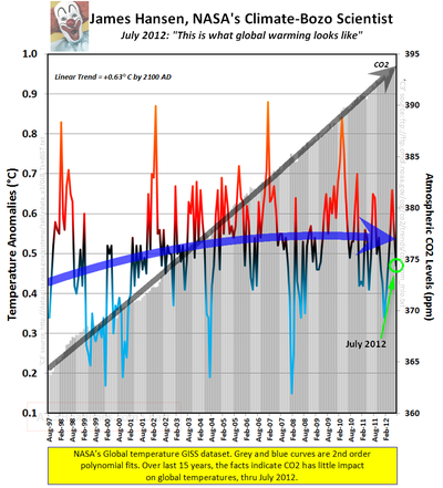 Global warming facts co2 NASAS GISS july 2012