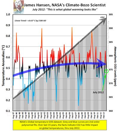 Global warming facts co2 NASAS GISS july 2012