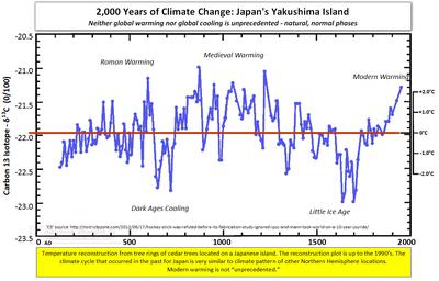 Extreme climate change natural global warming global cooling japan